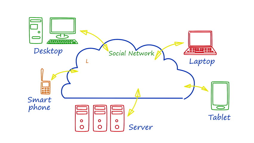 Animated cloud computing